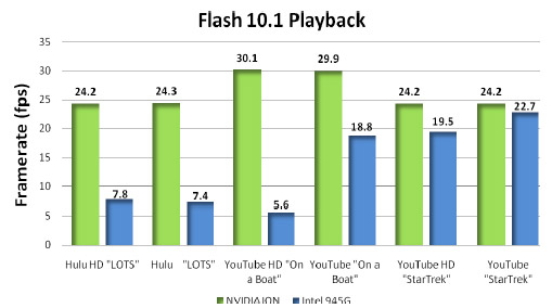 adobe-flash-10-1-chart-nvidia