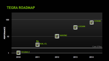 NVDA_tegra_roadmap-2010-2014