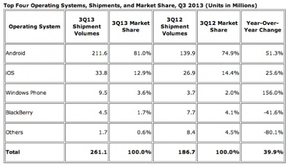 android_market_share_q3_2013