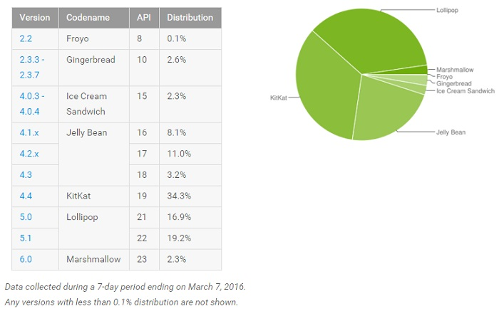 android_distribution_2016_Q1